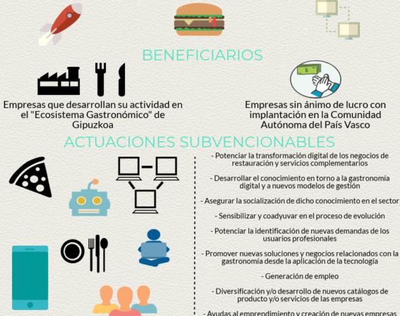 Gastronomía 4.0, 360.000€ para potenciar las nuevas tecnologías y la innovación integral